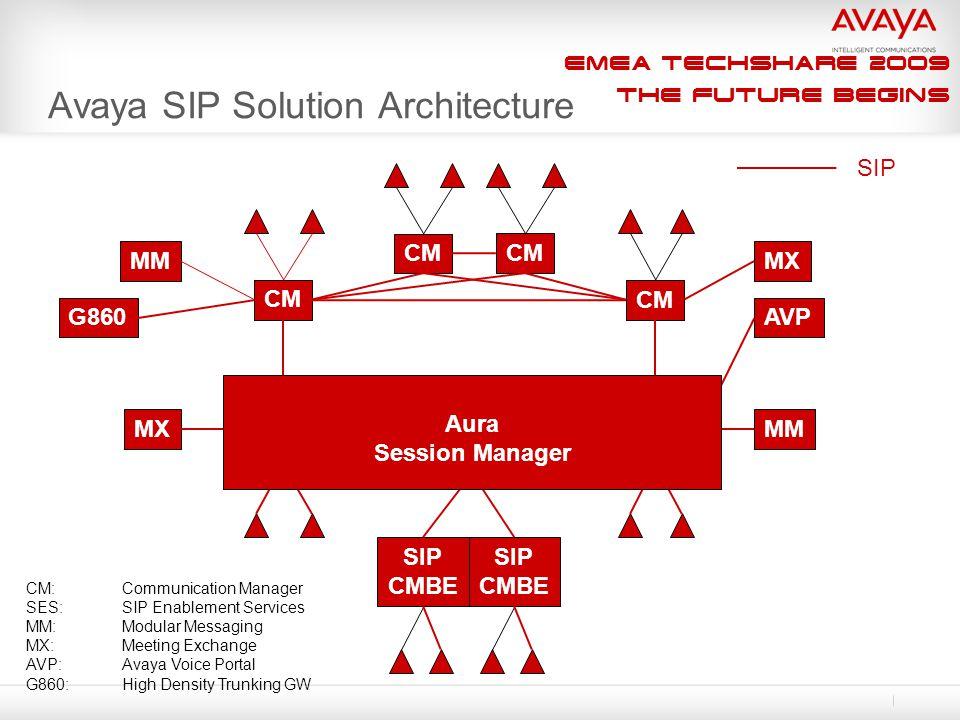 EMEA Techshare 2009 The Future Begins Avaya SIP Solution Architecture CM Home SES Edge SES (Core Router) Home SES CM MM MX MM CM SIP CM:Communication