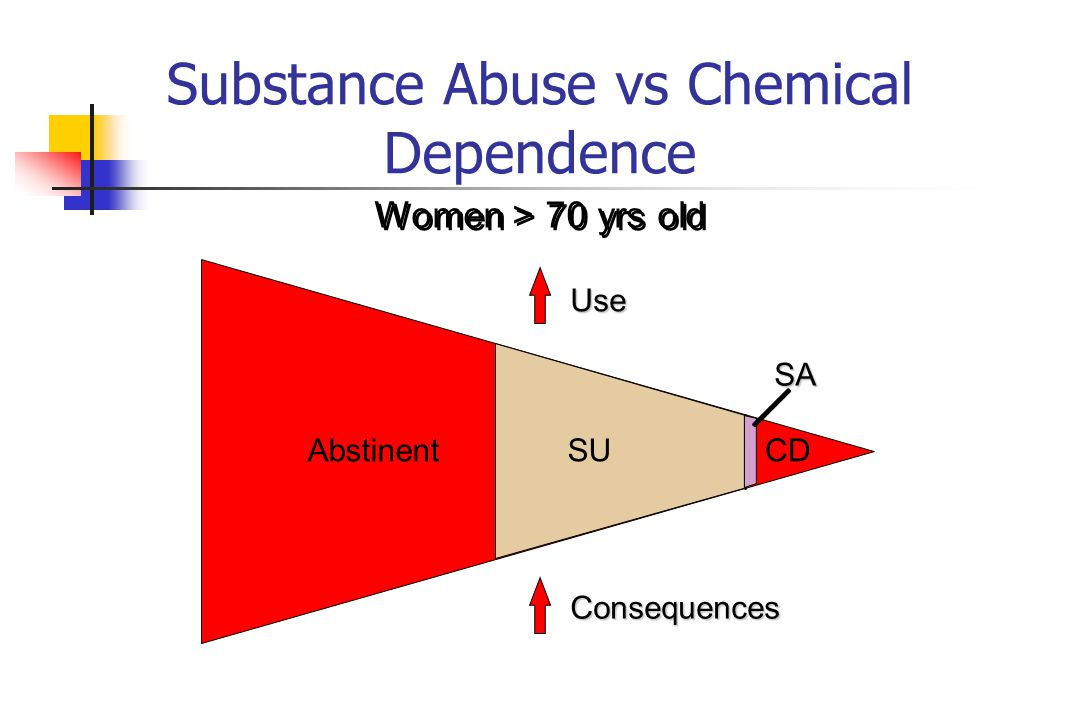 Substance Abuse vs Chemical Dependence Women > 70 yrs old Abstinent SA CD Use Consequences SU