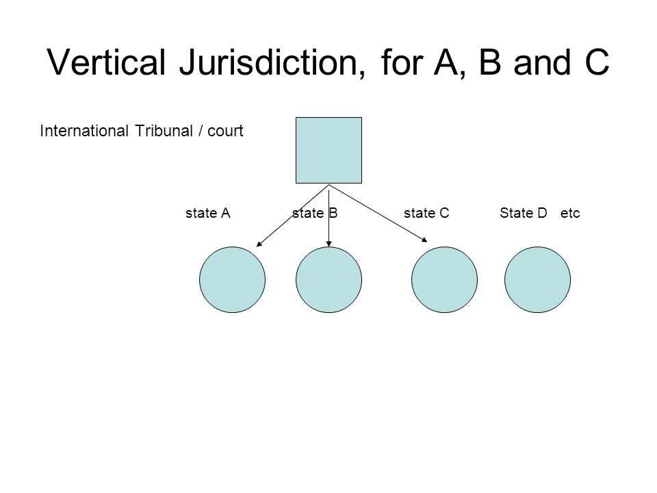 Vertical Jurisdiction, for A, B and C International Tribunal / court state A state B state C State D etc