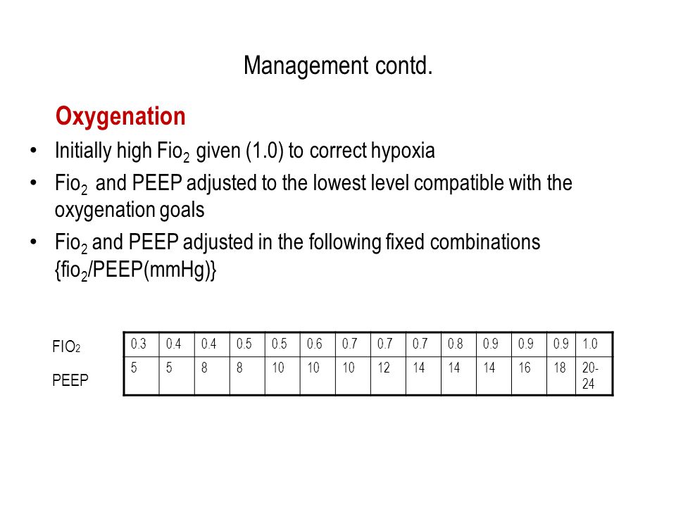 Management contd. Oxygenation Initially high Fio 2 given (1.0) to correct hypoxia Fio 2 and PEEP adjusted to the lowest level compatible with the oxyg