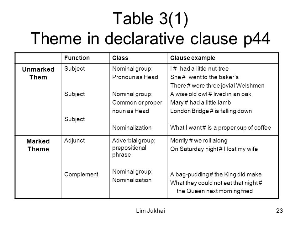 Lim Jukhai23 Table 3(1) Theme in declarative clause p44 FunctionClassClause example Unmarked Them Subject Nominal group: Pronoun as Head Nominal group: Common or proper noun as Head Nominalization I # had a little nut-tree She # went to the baker's There # were three jovial Welshmen A wise old owl # lived in an oak Mary # had a little lamb London Bridge # is falling down What I want # is a proper cup of coffee Marked Theme Adjunct Complement Adverbial group; prepositional phrase Nominal group; Nominalization Merrily # we roll along On Saturday night # I lost my wife A bag-pudding # the King did make What they could not eat that night # the Queen next morning fried