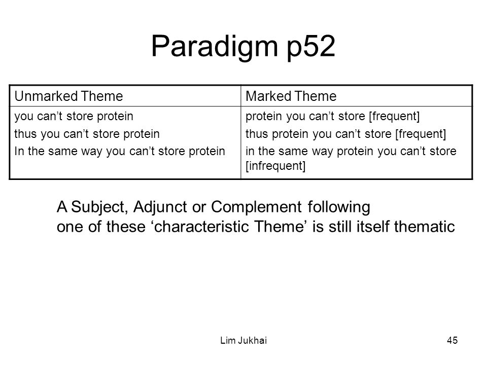 Lim Jukhai45 Paradigm p52 Unmarked ThemeMarked Theme you can't store protein thus you can't store protein In the same way you can't store protein protein you can't store [frequent] thus protein you can't store [frequent] in the same way protein you can't store [infrequent] A Subject, Adjunct or Complement following one of these 'characteristic Theme' is still itself thematic