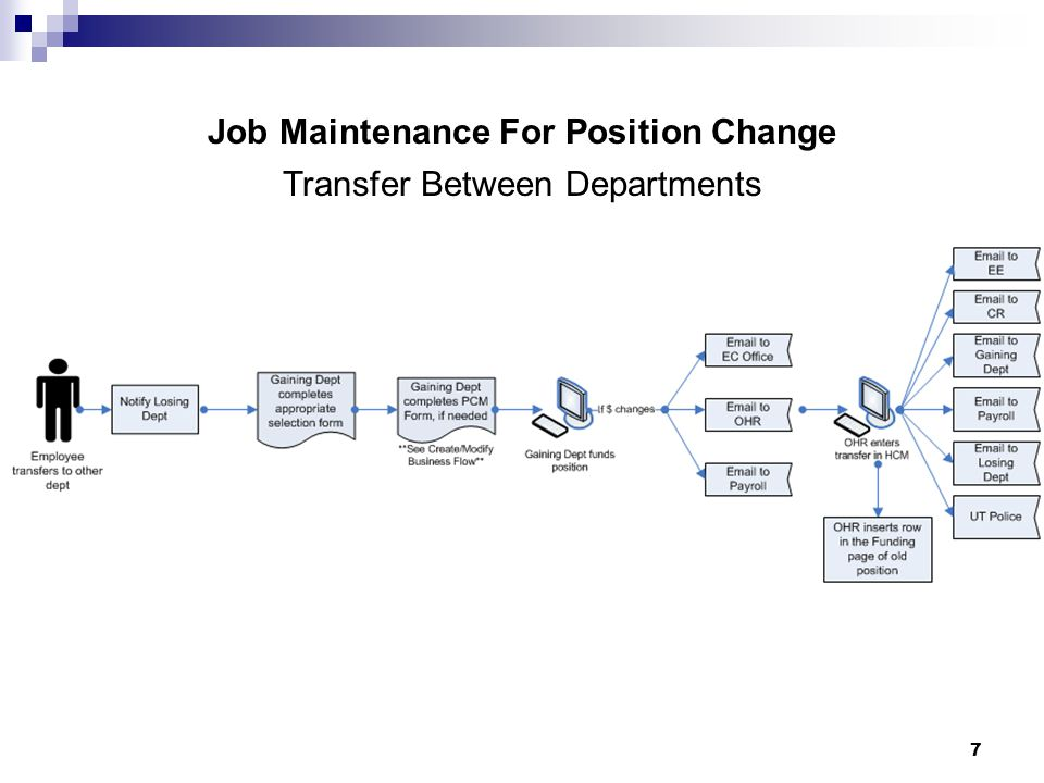 8 Job Maintenance For Position Change Transfer Within Same Department