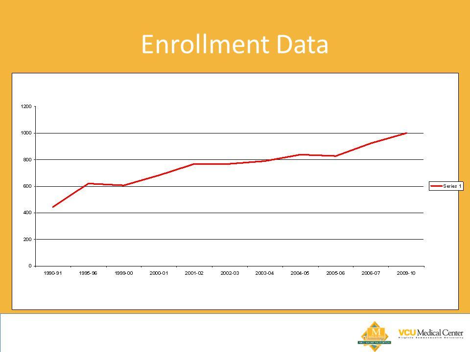Enrollment Data