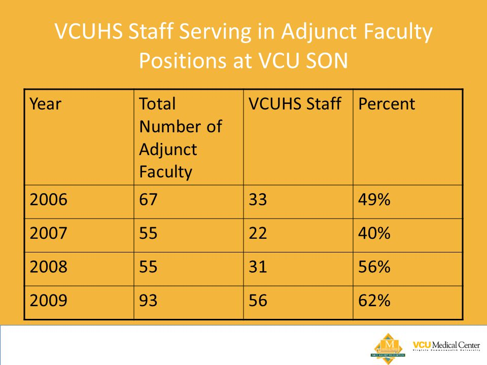 VCUHS Staff Serving in Adjunct Faculty Positions at VCU SON YearTotal Number of Adjunct Faculty VCUHS StaffPercent 2006673349% 2007552240% 2008553156% 2009935662%
