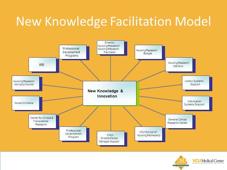 New Knowledge Facilitation Model