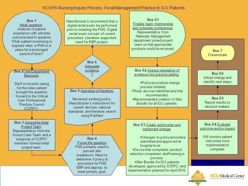 VCUHS Nursing Inquiry Process: Fecal Management Practice In ICU Patients Future Steps Box 4 Focus the question: FMS primarily used to prevent skin breakdown.