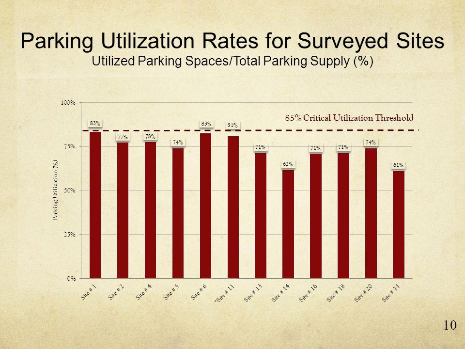 Parking Utilization Rates for Surveyed Sites Utilized Parking Spaces/Total Parking Supply (%) 10