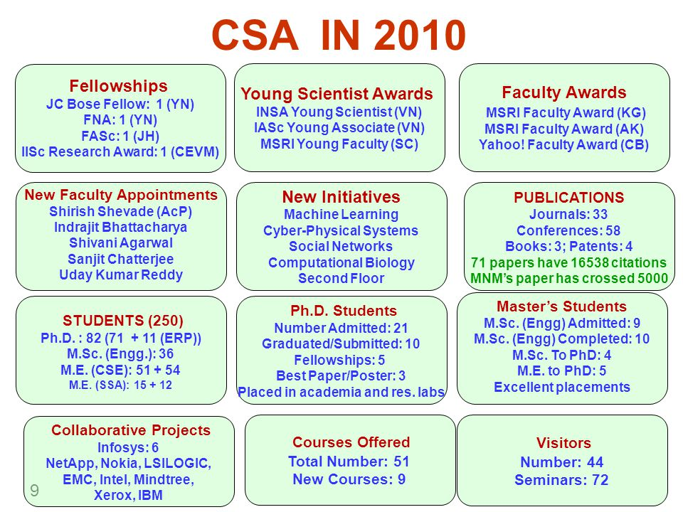 9 CSA IN 2010 New Faculty Appointments Shirish Shevade (AcP) Indrajit Bhattacharya Shivani Agarwal Sanjit Chatterjee Uday Kumar Reddy Fellowships JC Bose Fellow: 1 (YN) FNA: 1 (YN) FASc: 1 (JH) IISc Research Award: 1 (CEVM) Master's Students M.Sc.