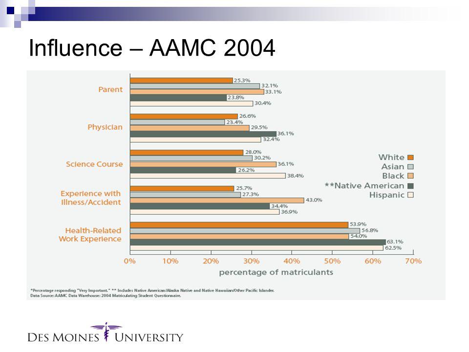 Influence – AAMC 2004