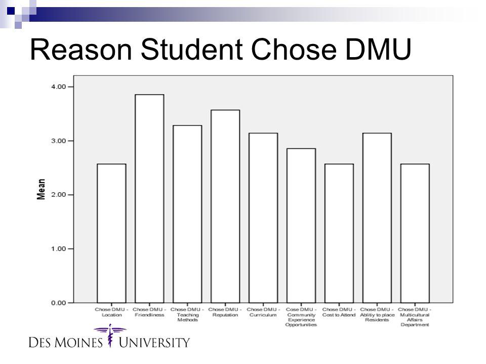 Reason Student Chose DMU