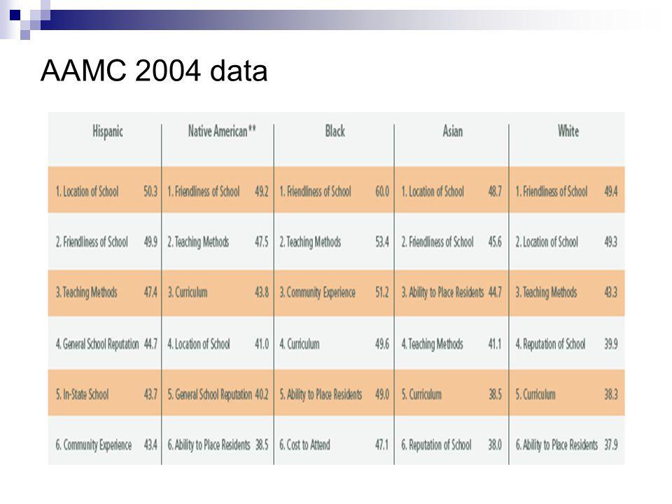 AAMC 2004 data