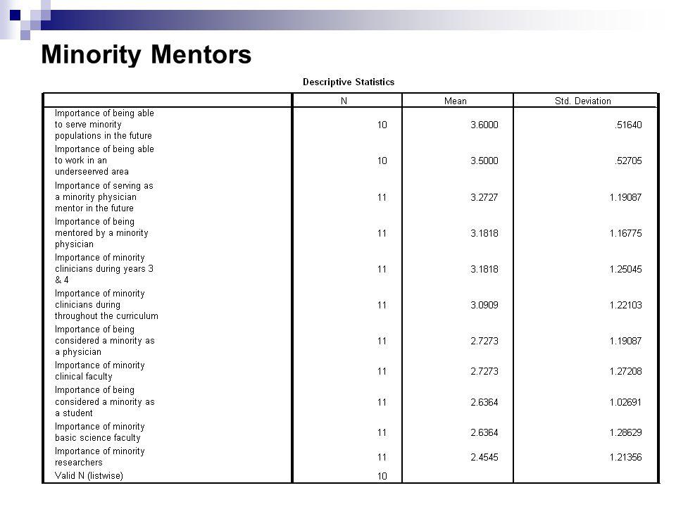 Minority Mentors