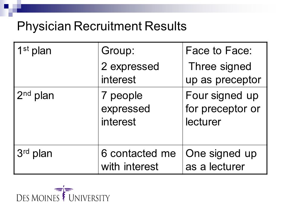 Physician Recruitment Results 1 st planGroup: 2 expressed interest Face to Face: Three signed up as preceptor 2 nd plan7 people expressed interest Four signed up for preceptor or lecturer 3 rd plan6 contacted me with interest One signed up as a lecturer