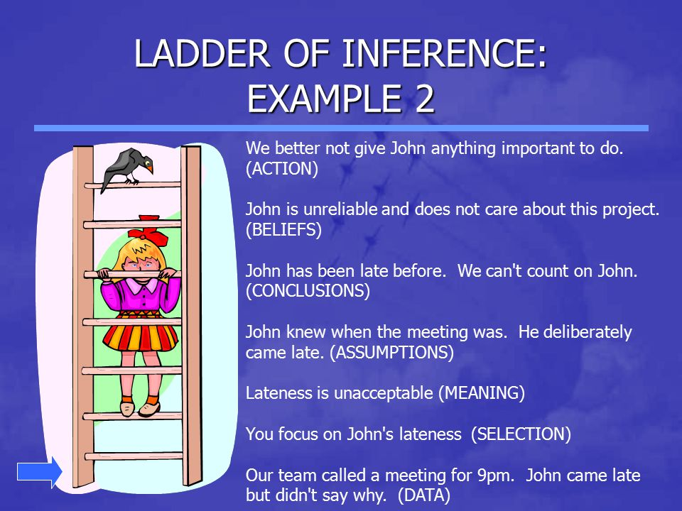 LADDER OF INFERENCE: EXAMPLE 2 We better not give John anything important to do. (ACTION) John is unreliable and does not care about this project. (BE
