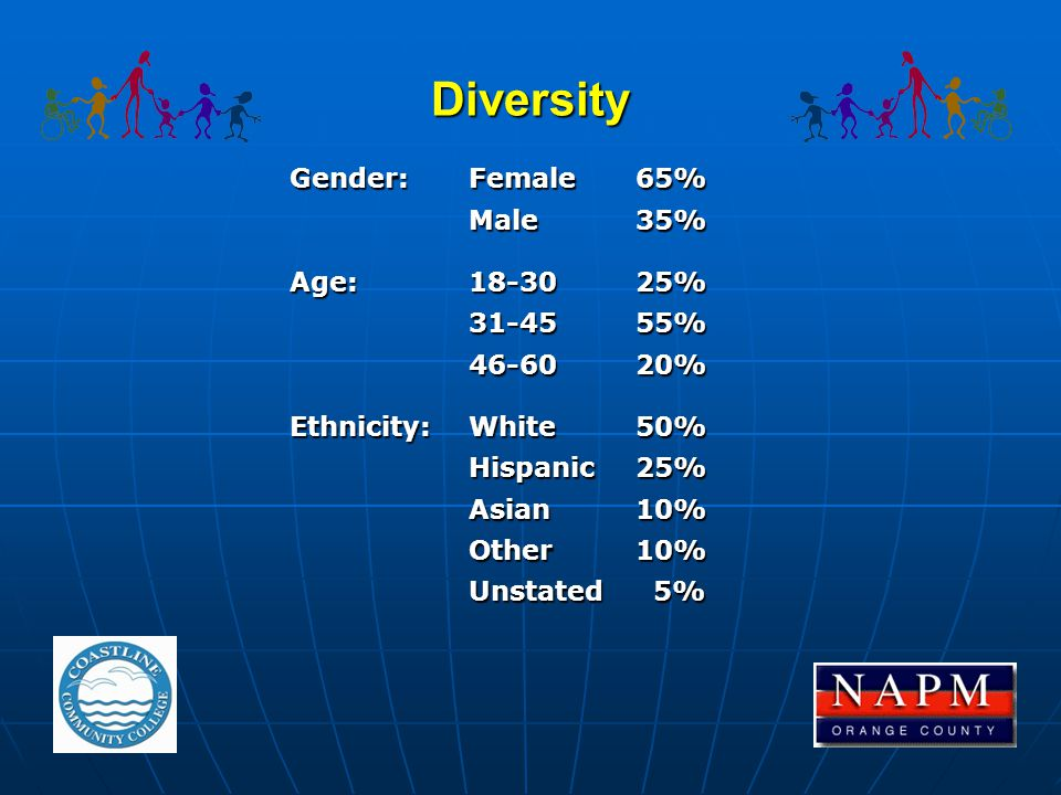 Diversity Gender:Female65% Male35% Age:18-3025% 31-4555% 46-6020% Ethnicity:White50% Hispanic25% Asian10% Other10% Unstated 5%