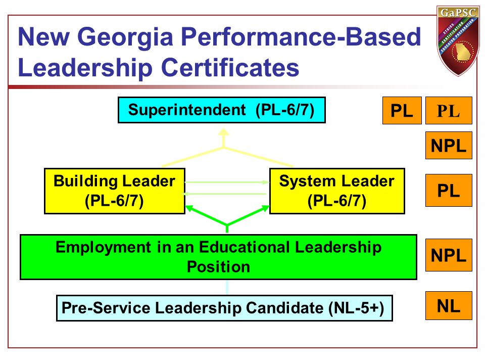 Superintendent (PL-6/7) Building Leader (PL-6/7) System Leader (PL-6/7) New Georgia Performance-Based Leadership Certificates Pre-Service Leadership Candidate (NL-5+) Employment in an Educational Leadership Position PL NPL PL NL NPL PL