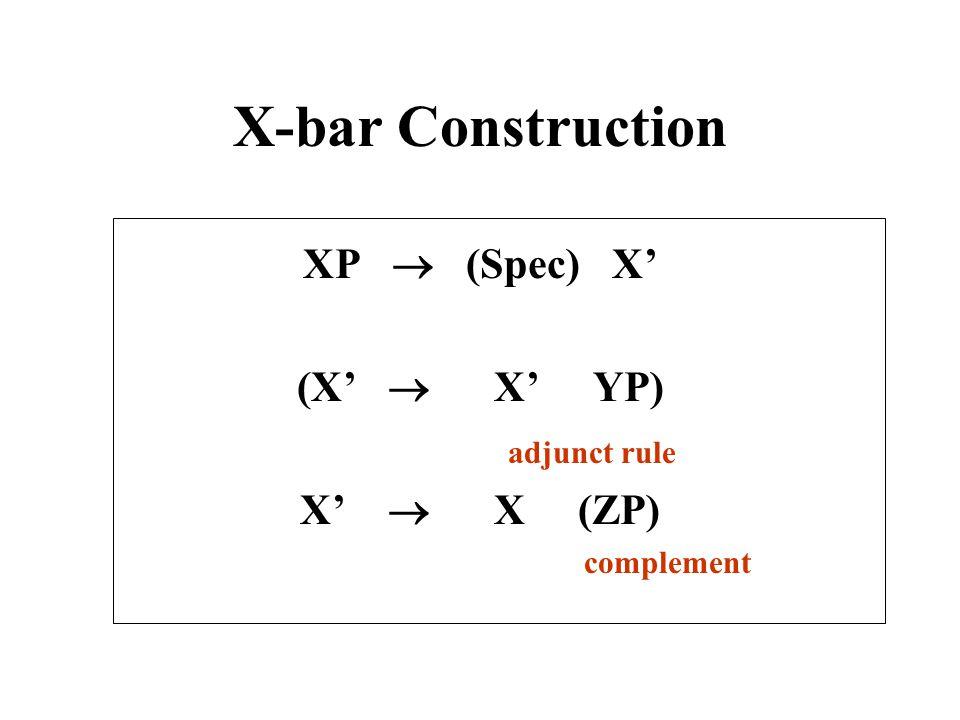 X-bar Construction XP  (Spec) X' (X'  X' YP) adjunct rule X'  X (ZP) complement