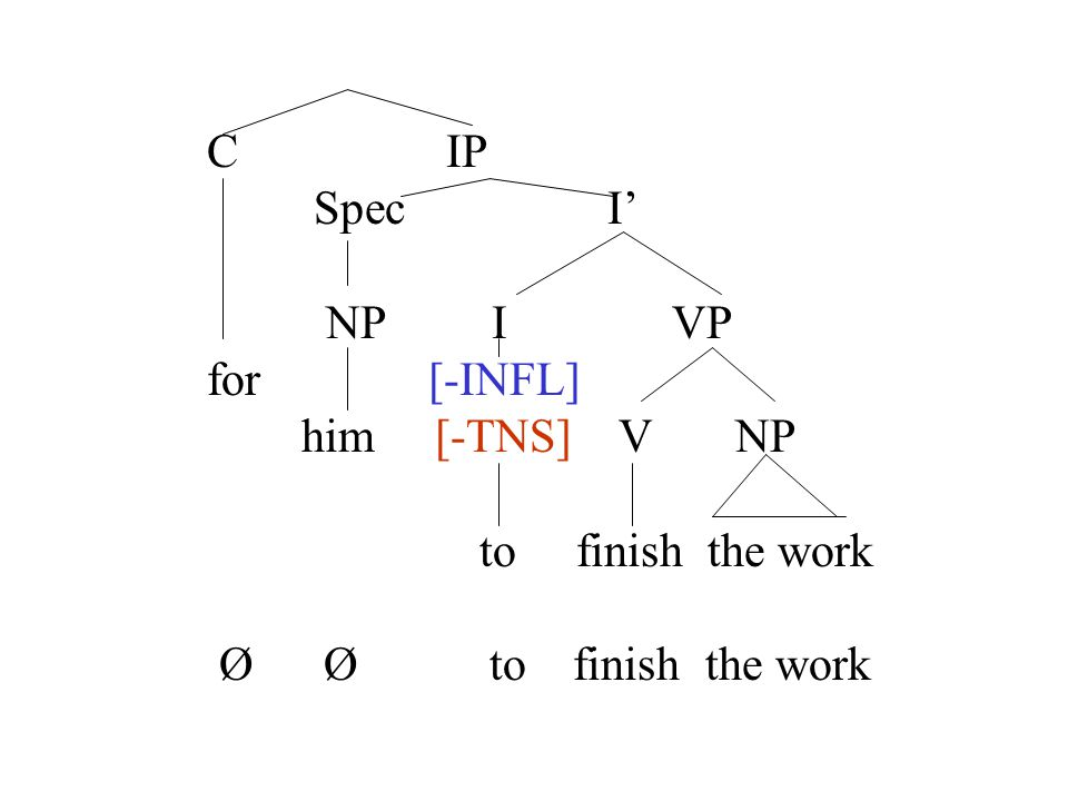 C IP Spec I' NP I VP for [-INFL] him [-TNS] V NP to finish the work Ø Ø to finish the work