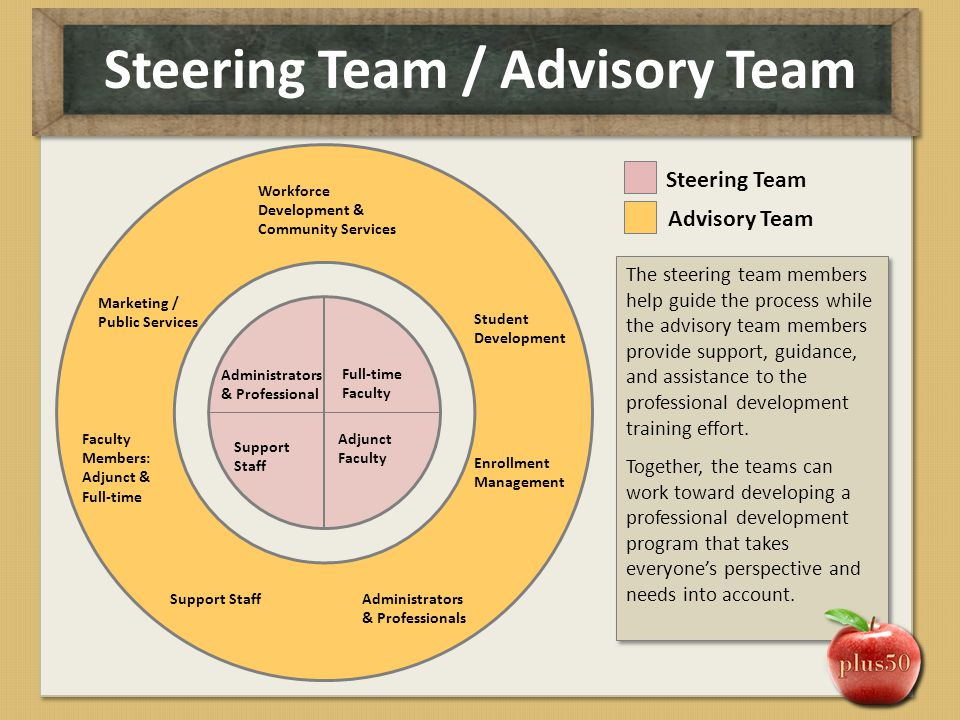 Steering Team / Advisory Team Full-time Faculty Adjunct Faculty Administrators & Professional Support Staff Steering Team Student Development Enrollme