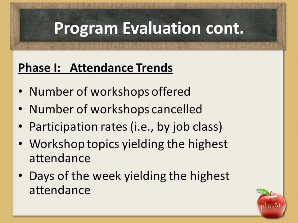 Program Evaluation cont. Phase I: Attendance Trends Number of workshops offered Number of workshops cancelled Participation rates (i.e., by job class)