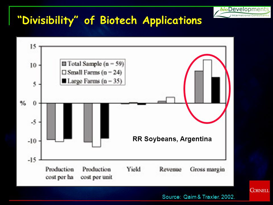 Divisibility of Biotech Applications Source: Qaim & Traxler. 2002. RR Soybeans, Argentina
