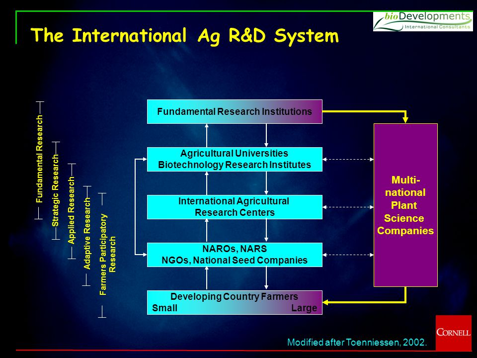 The International Ag R&D System Fundamental Research Institutions Agricultural Universities Biotechnology Research Institutes International Agricultural Research Centers NAROs, NARS NGOs, National Seed Companies Developing Country Farmers SmallLarge Multi- national Plant Science Companies Farmers Participatory Research Adaptive Research Applied Research Strategic Research Fundamental Research Modified after Toenniessen, 2002.