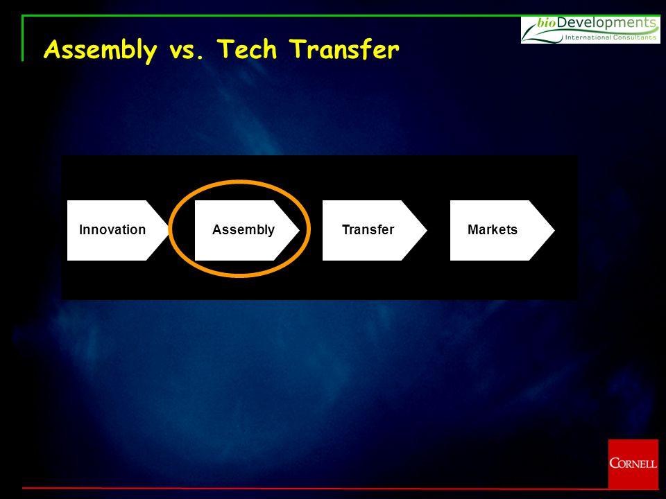 Assembly vs. Tech Transfer Innovation Assembly Transfer Markets
