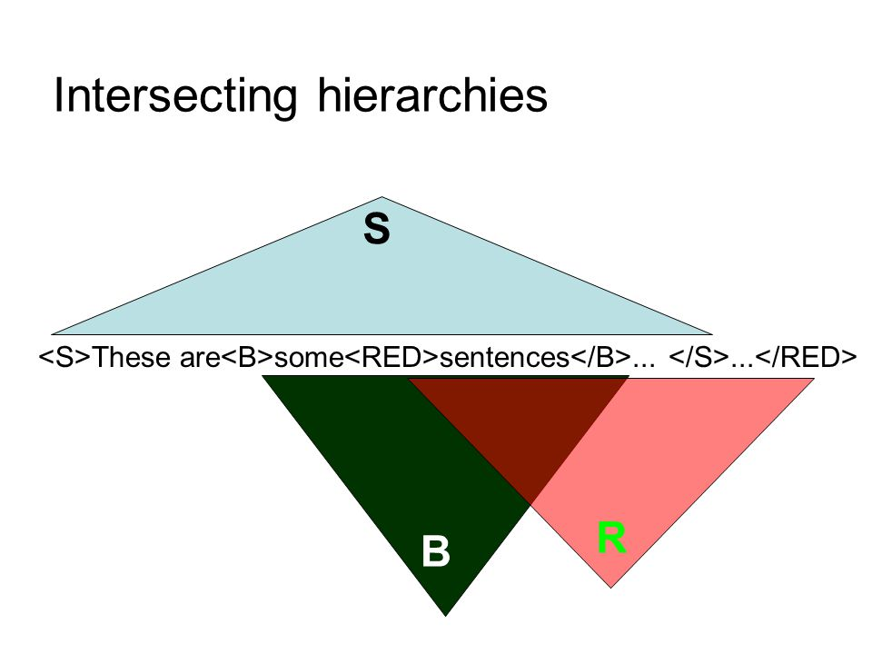 A more complex example (from: Durusau and O'Donnell, 2001) This is text a a texs A 1 in a b base file b an C 2 Four separate (overlapping) hierarchies