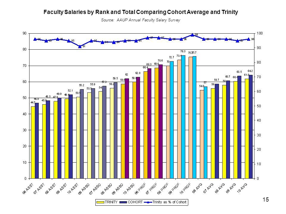 15 Faculty Salaries by Rank and Total Comparing Cohort Average and Trinity Source: AAUP Annual Faculty Salary Survey