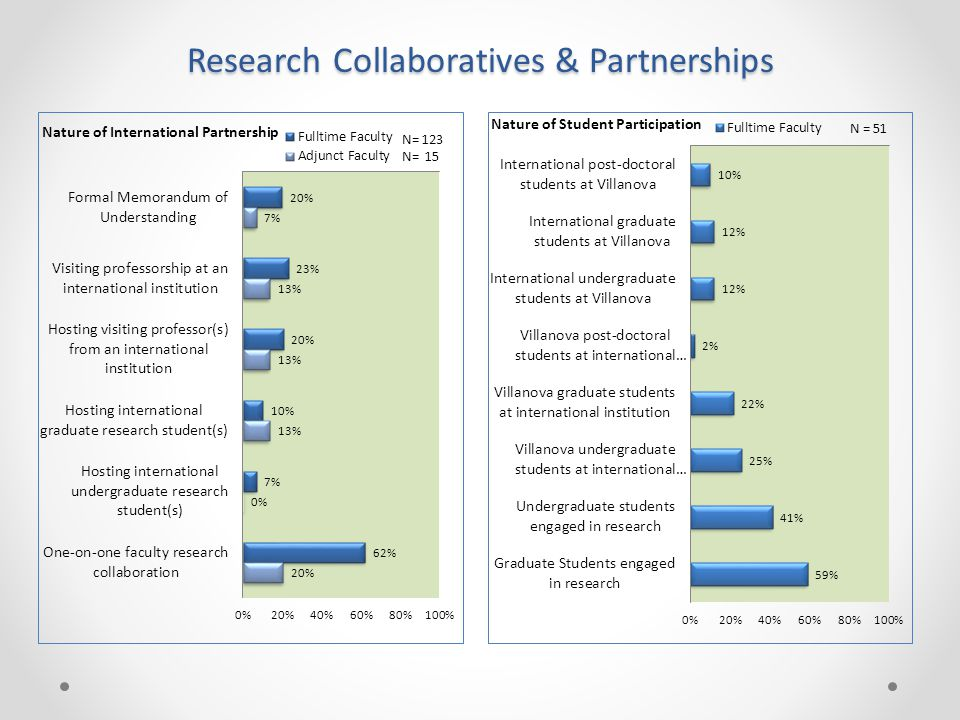 Research Collaboratives & Partnerships
