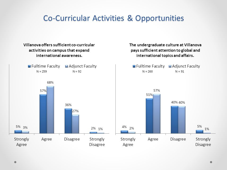 Co-Curricular Activities & Opportunities