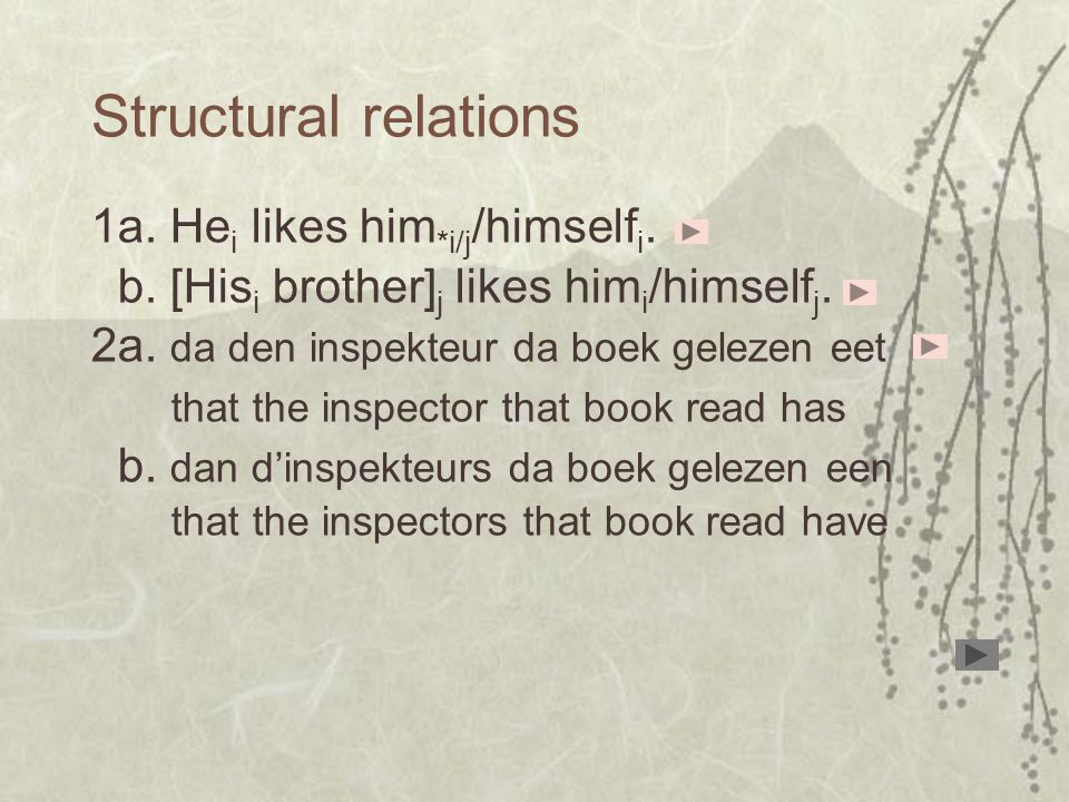 1a. He i likes him *i/j /himself i. b. [His i brother] j likes him i /himself j.