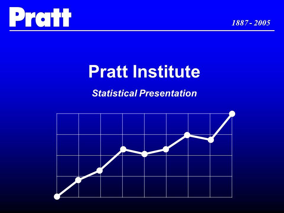 1887 - 2005 Pratt Institute Statistical Presentation