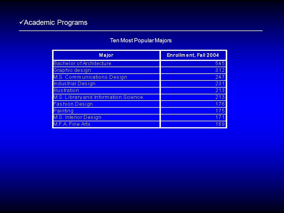 Academic Programs Ten Most Popular Majors