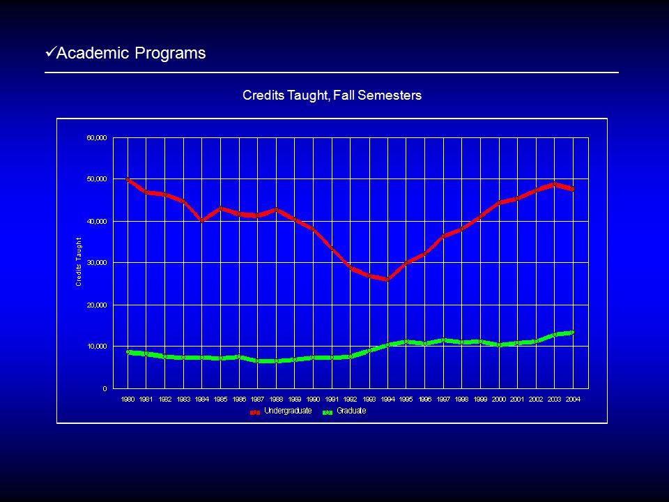 Academic Programs Credits Taught, Fall Semesters