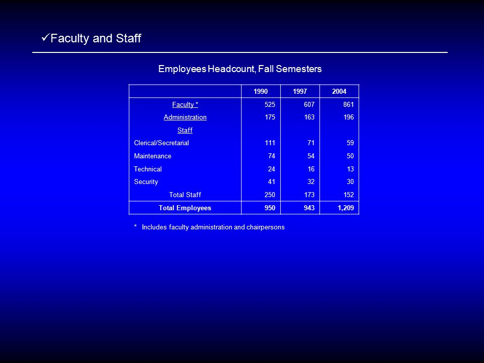Faculty and Staff Employees Headcount, Fall Semesters 199019972004 Faculty *525607861 Administration175163196 Staff Clerical/Secretarial1117159 Maintenance745450 Technical241613 Security413230 Total Staff250173152 Total Employees9509431,209 * Includes faculty administration and chairpersons
