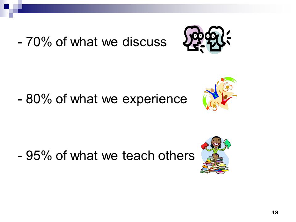 18 - 70% of what we discuss - 80% of what we experience - 95% of what we teach others