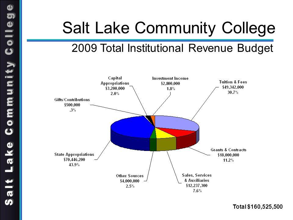 Salt Lake Community College 2009 Total Institutional Revenue Budget Total $160,525,500