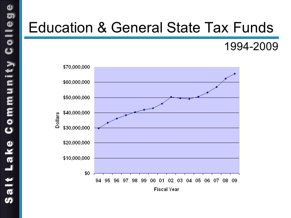Education & General State Tax Funds 1994-2009