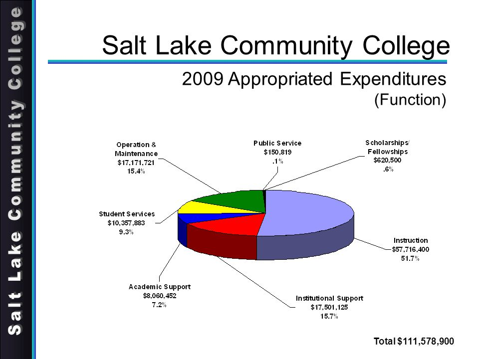 Salt Lake Community College 2009 Appropriated Expenditures (Function) Total $111,578,900