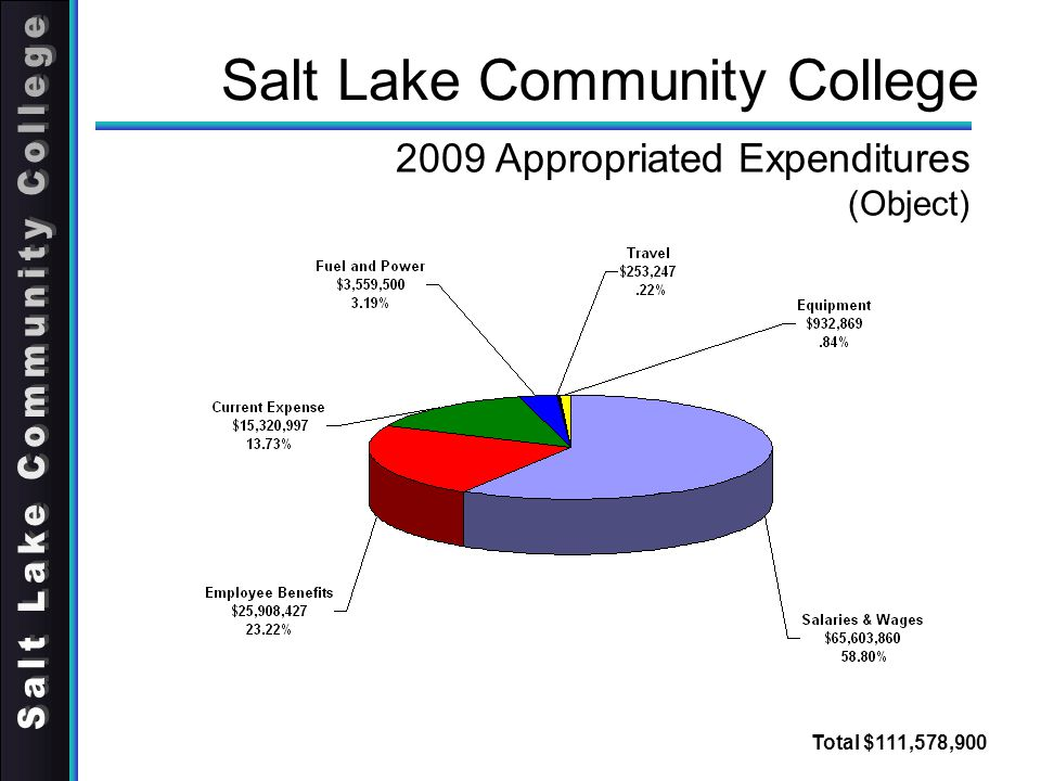 Salt Lake Community College 2009 Appropriated Expenditures (Object) Total $111,578,900