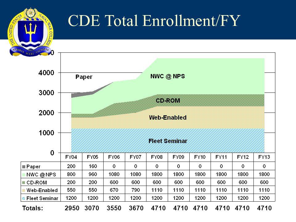 Totals:29503070355036704710 CDE Total Enrollment/FY 4710