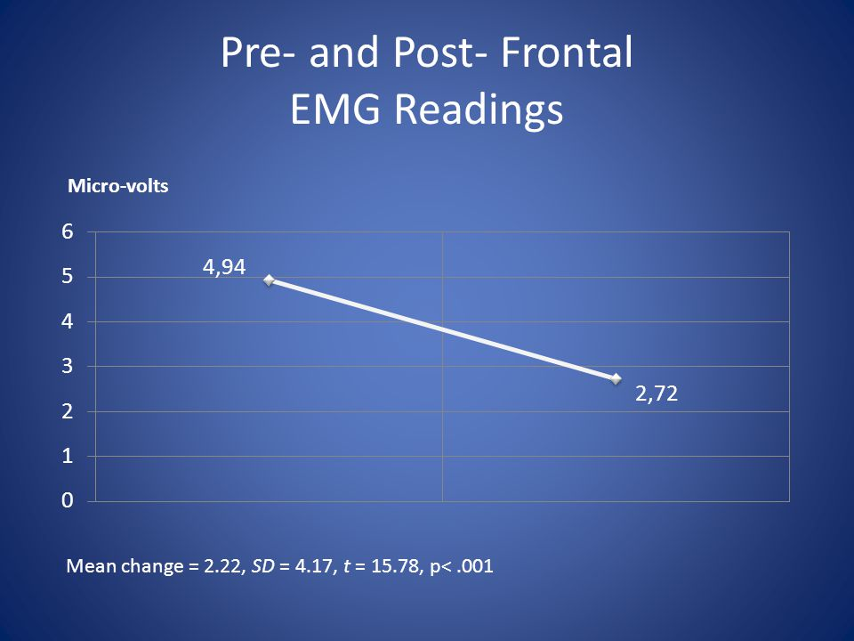 Pre- and Post- Frontal EMG Readings Mean change = 2.22, SD = 4.17, t = 15.78, p<.001