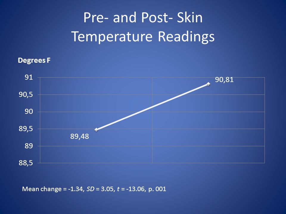 Pre- and Post- Skin Temperature Readings Mean change = -1.34, SD = 3.05, t = -13.06, p. 001