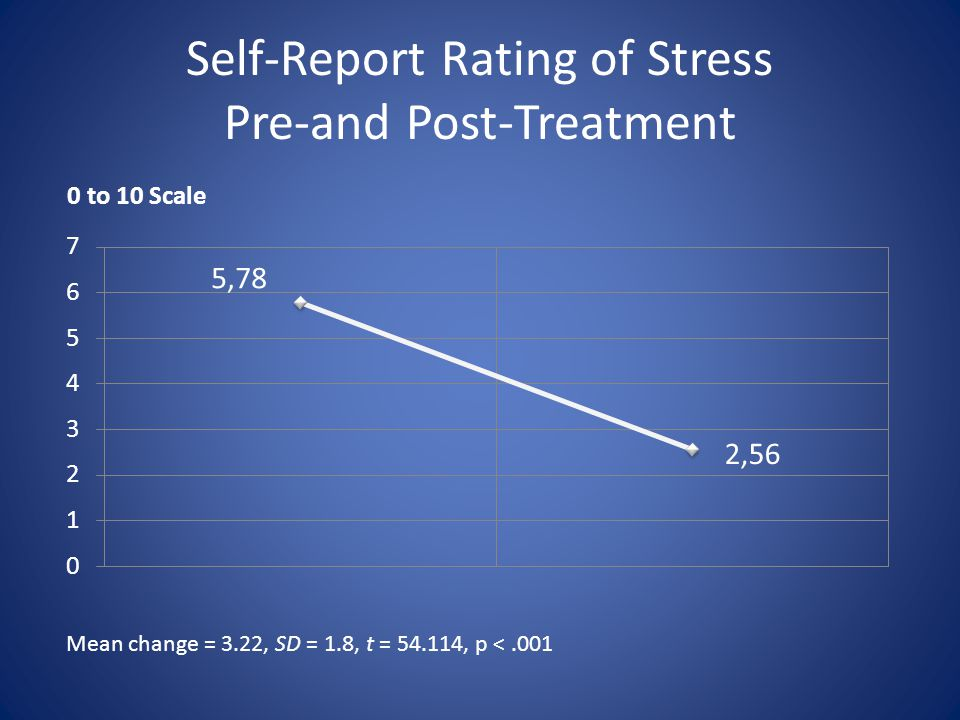 Self-Report Rating of Stress Pre-and Post-Treatment Mean change = 3.22, SD = 1.8, t = 54.114, p <.001