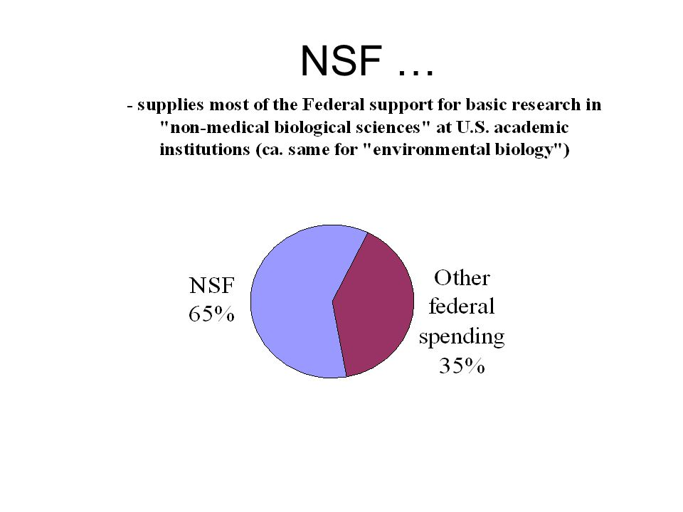 NSF in a Nutshell Independent Federal Agency Supports basic research & education Uses grant mechanism Low overhead; highly automated Discipline-based structure Cross-disciplinary mechanisms Use of Rotators/IPAs National Science Board