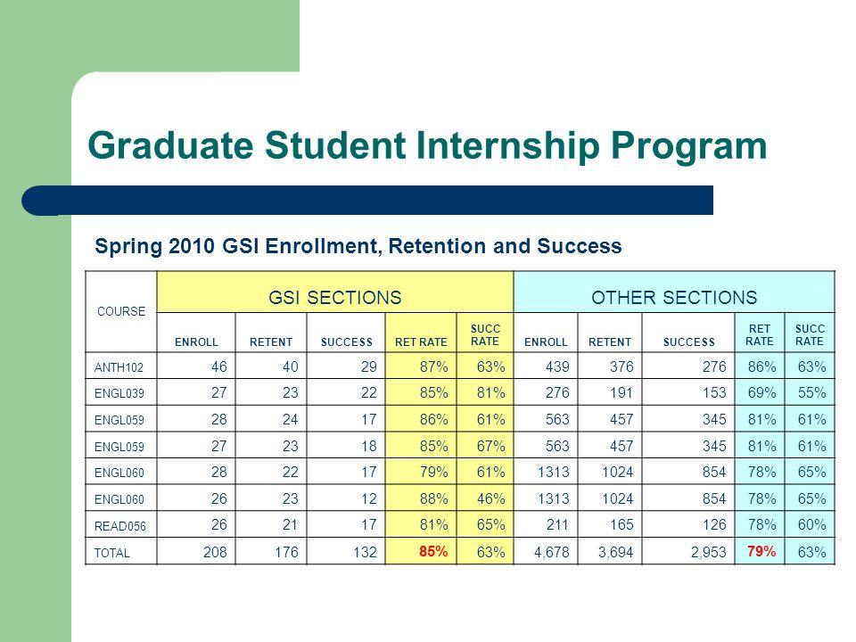 Graduate Student Internship Program COURSE GSI SECTIONSOTHER SECTIONS ENROLLRETENTSUCCESSRET RATE SUCC RATEENROLLRETENTSUCCESS RET RATE SUCC RATE ANTH102 46402987%63%43937627686%63% ENGL039 27232285%81%27619115369%55% ENGL059 28241786%61%56345734581%61% ENGL059 27231885%67%56345734581%61% ENGL060 28221779%61%1313102485478%65% ENGL060 26231288%46%1313102485478%65% READ056 26211781%65%21116512678%60% TOTAL 208176132 85% 63%4,6783,6942,953 79% 63% Spring 2010 GSI Enrollment, Retention and Success