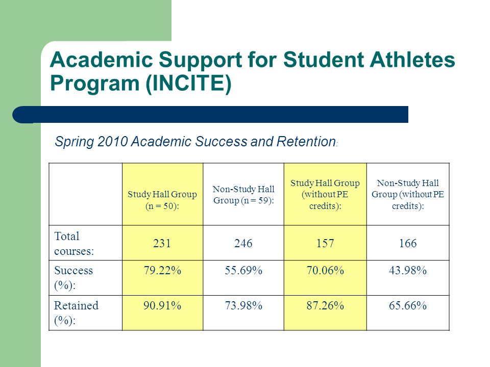 Academic Support for Student Athletes Program (INCITE) Spring 2010 Academic Success and Retention : Study Hall Group (n = 50): Non-Study Hall Group (n = 59): Study Hall Group (without PE credits): Non-Study Hall Group (without PE credits): Total courses: 231246157166 Success (%): 79.22%55.69%70.06%43.98% Retained (%): 90.91%73.98%87.26%65.66%
