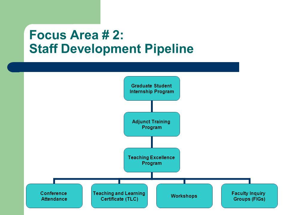 Focus Area # 2: Staff Development Pipeline Graduate Student Internship Program Adjunct Training Program Teaching Excellence Program Conference Attenda